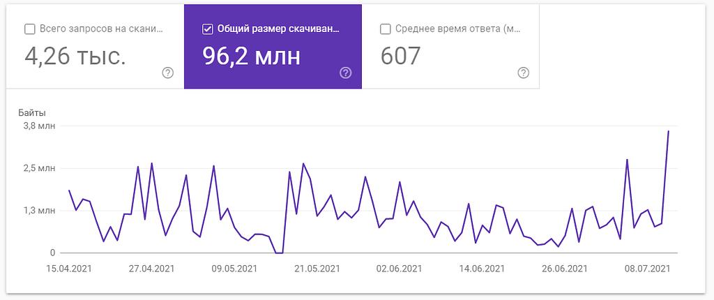 Общий размер скачивания в GSC