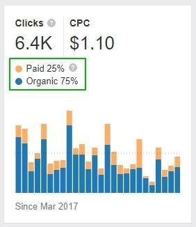 количество рекламы и органики