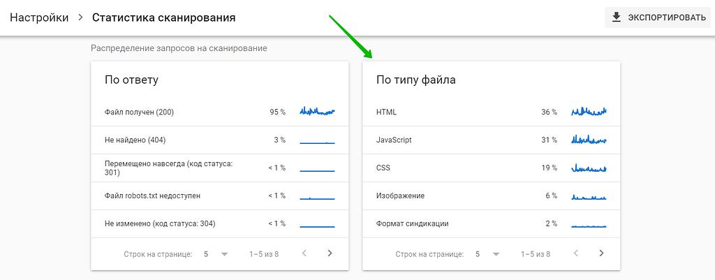 статистика сканирования по типу файла